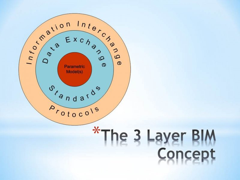 10.01 BIM - The 3 Layer Model