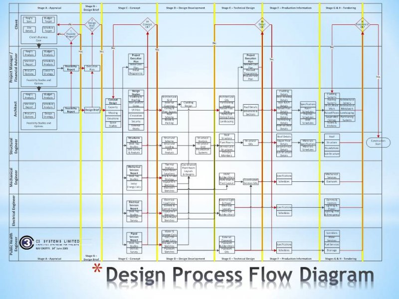 8.05 Design Process Flow Diagram