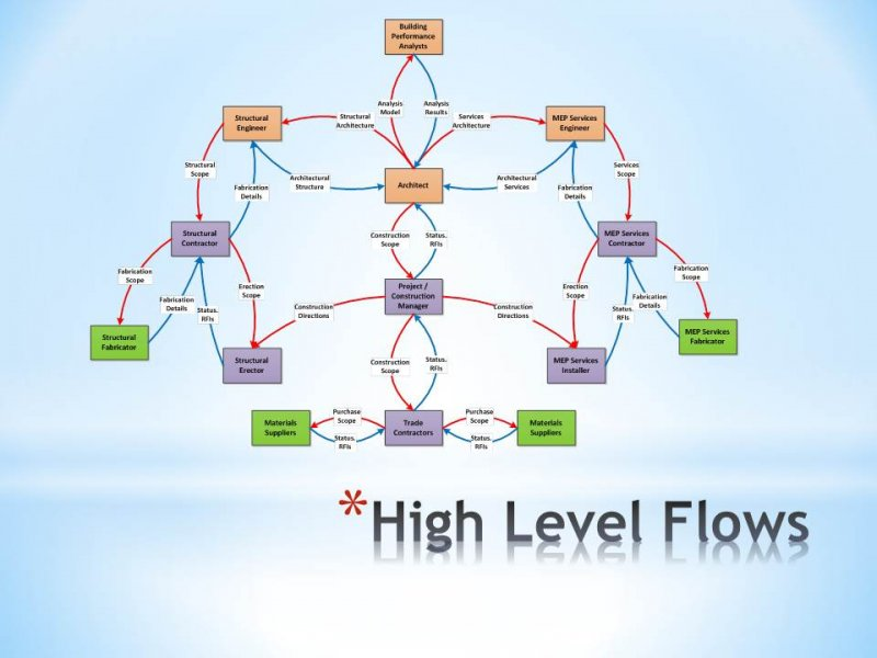 8.06 High Level Information Flows