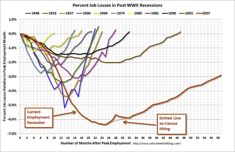 9.19 Employment Recovery Following Recessions